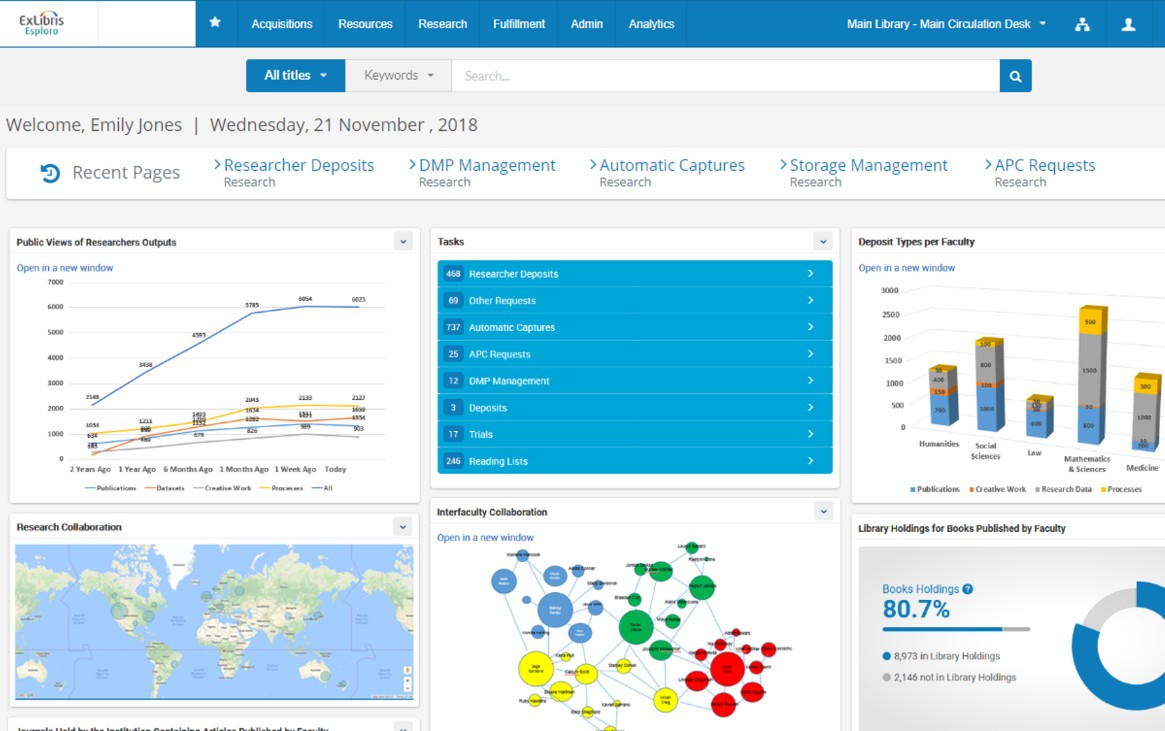 Repository analytics dashboard