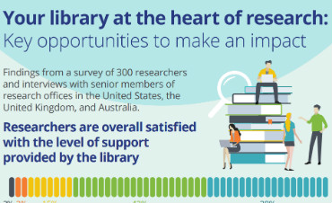 Library impact on research