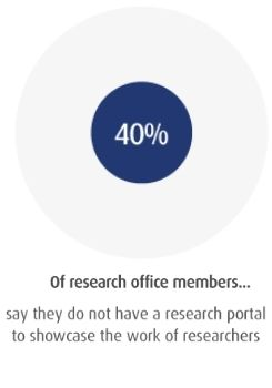 40% of research office members say they do not have a research portal to showcase the work of researchers