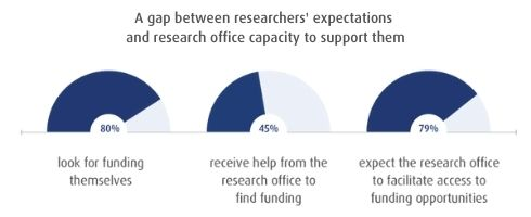 A gap between researchers' expectations and research office capacity to support them