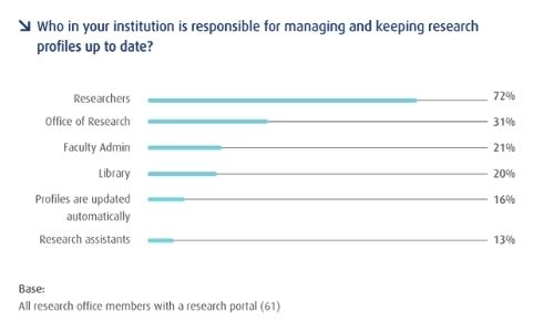 Who in your institution is responsible for managing and keeping research profiles up to date?