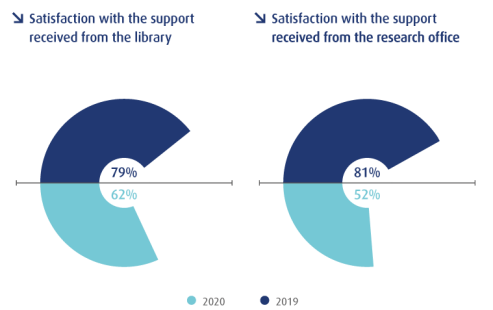 Satisfaction with support infograpic