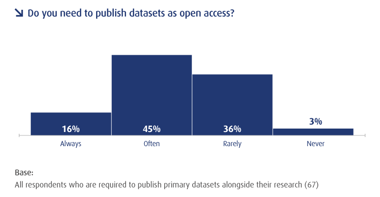 Do you need to publish datasets as open access?